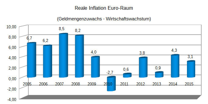 Inflation_Real_EU